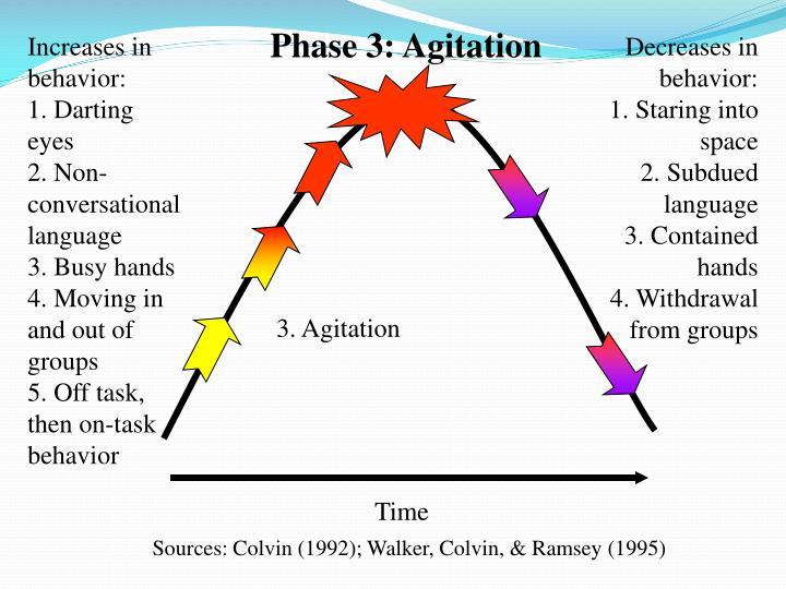 Phase 3: Agitation