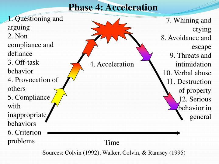 Phase 4: Acceleration