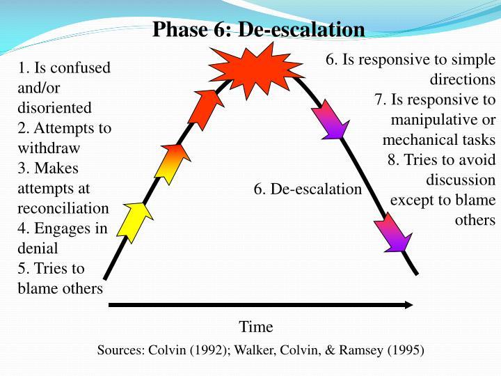 Phase 6: De-escalation