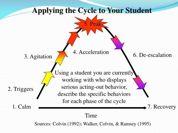 Applying the Cycle to Your Student