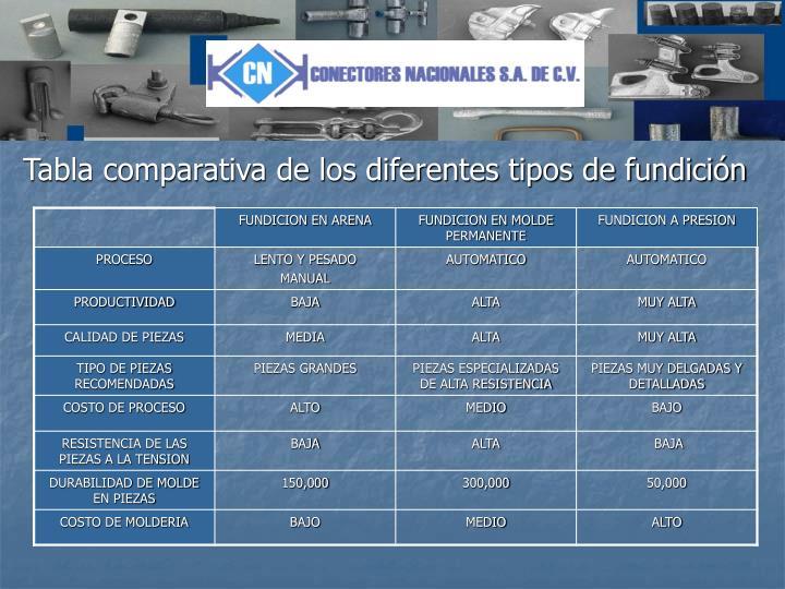 Tabla comparativa de los diferentes tipos de fundición