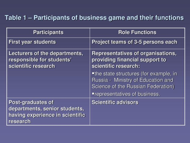 Table 1 – Participants of business game and their functions