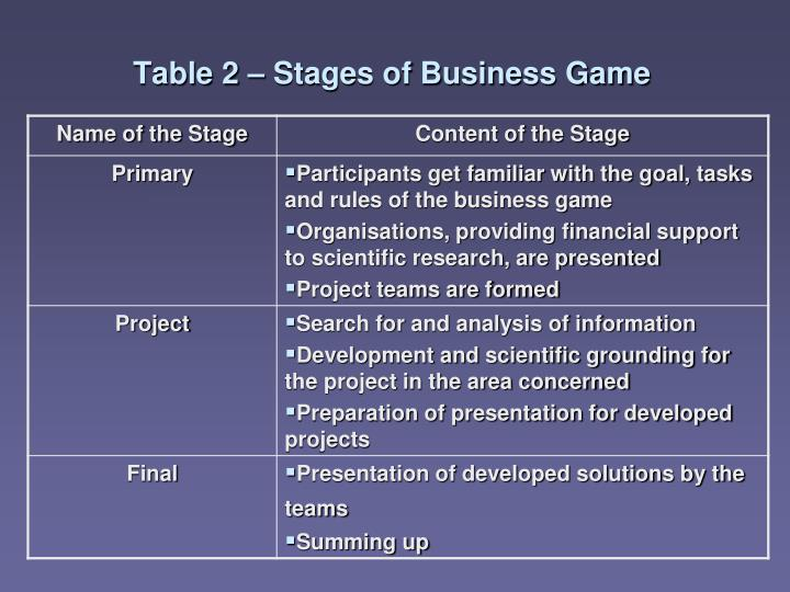 Table 2 – Stages of Business Game