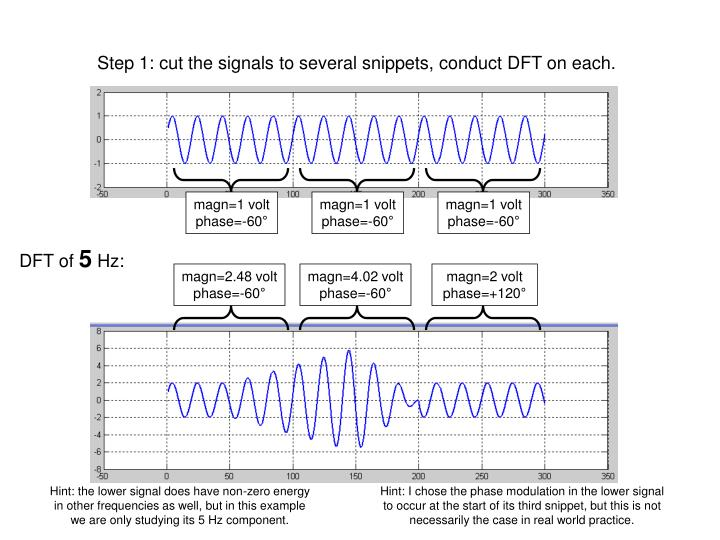 Step 1: cut the signals to several snippets, conduct DFT on each.