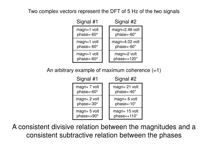 Two complex vectors represent the DFT of 5 Hz of the two signals