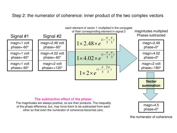 Step 2: the numerator of coherence: inner product of the two complex vectors
