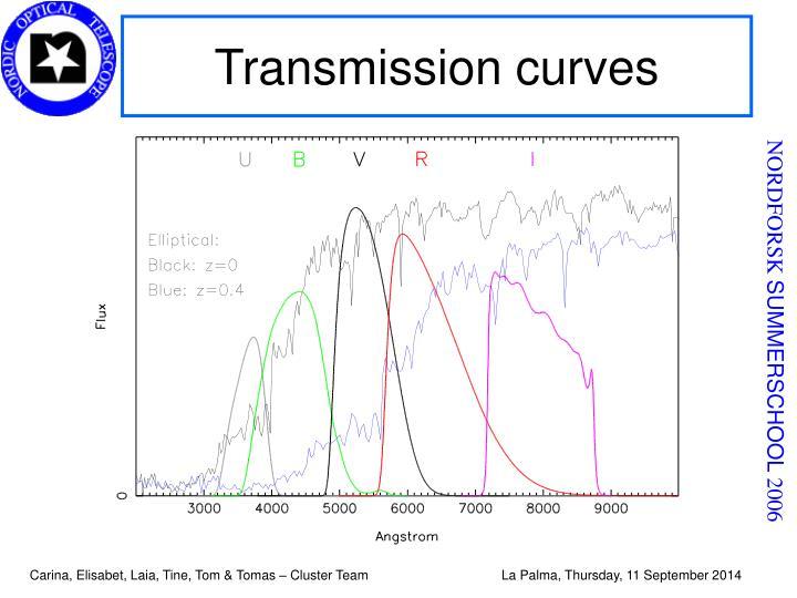 Transmission curves