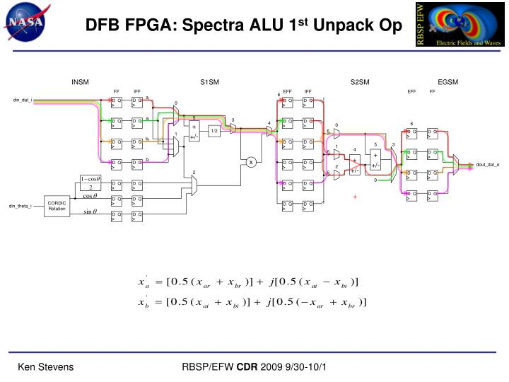 DFB FPGA: Spectra ALU 1