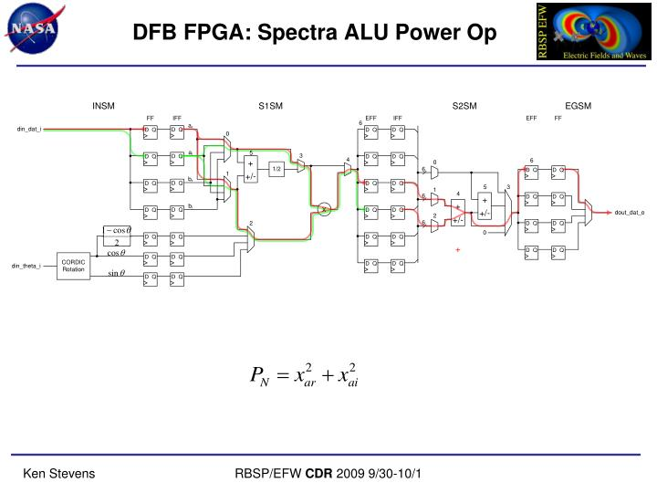 DFB FPGA: Spectra ALU Power Op