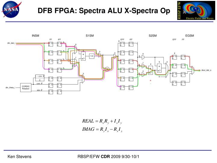 DFB FPGA: Spectra ALU X-Spectra Op