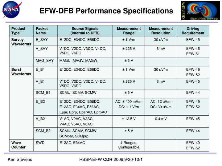 EFW-DFB Performance Specifications