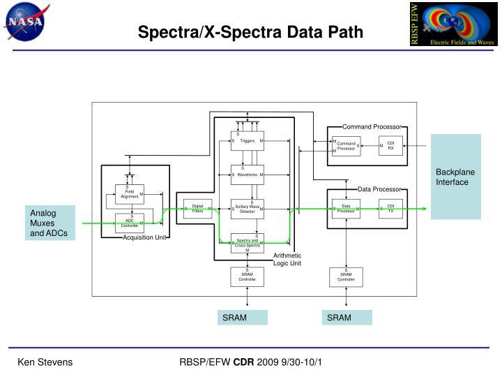 Spectra/X-Spectra Data Path