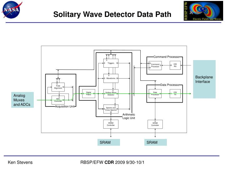 Solitary Wave Detector Data Path