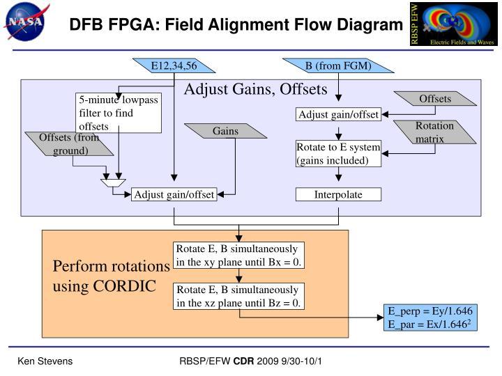 DFB FPGA: Field Alignment Flow Diagram