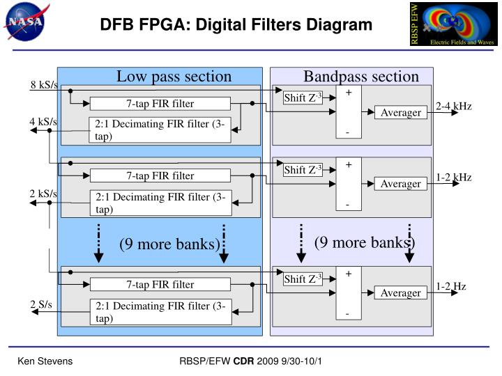 DFB FPGA: Digital Filters Diagram