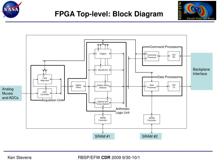 FPGA Top-level: Block Diagram