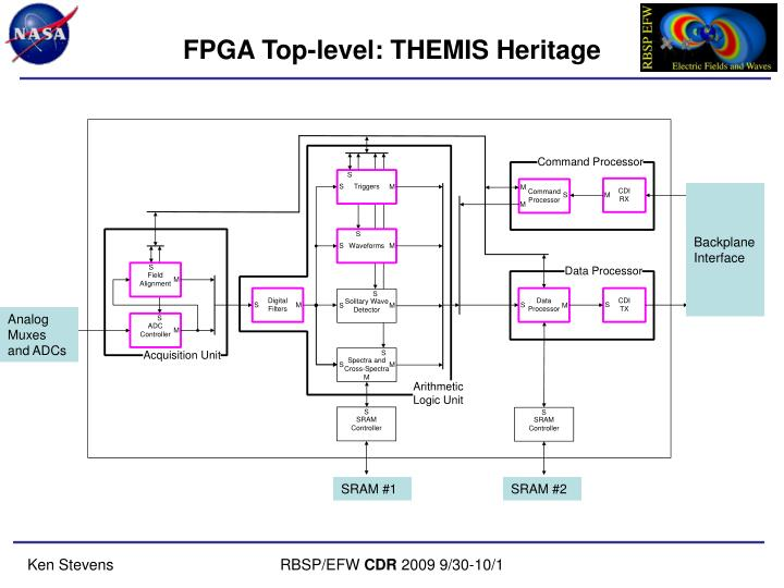 FPGA Top-level: THEMIS Heritage