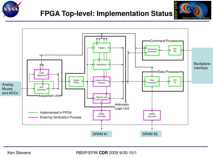FPGA Top-level: Implementation Status