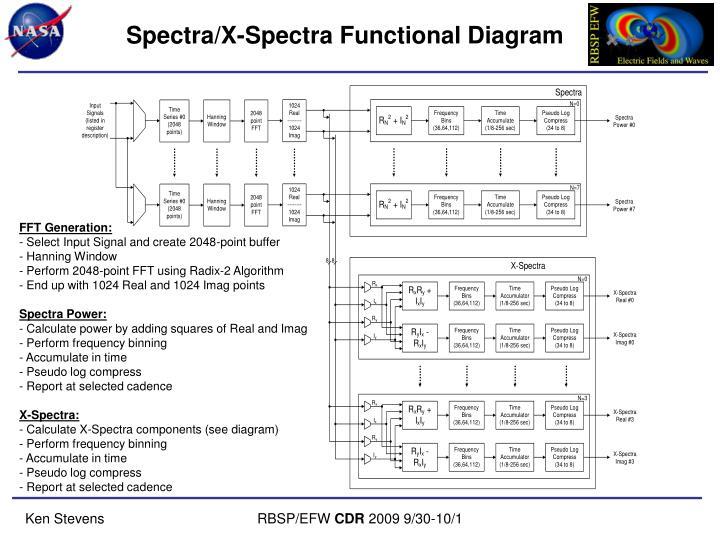 Spectra/X-Spectra Functional Diagram