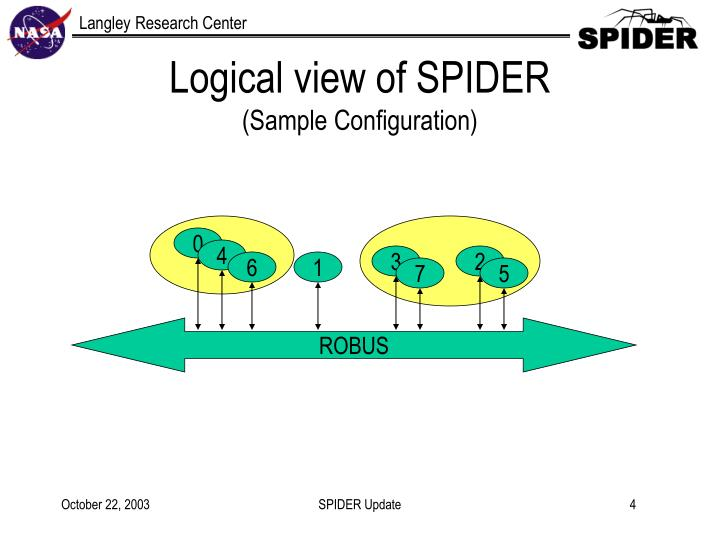 Logical view of SPIDER