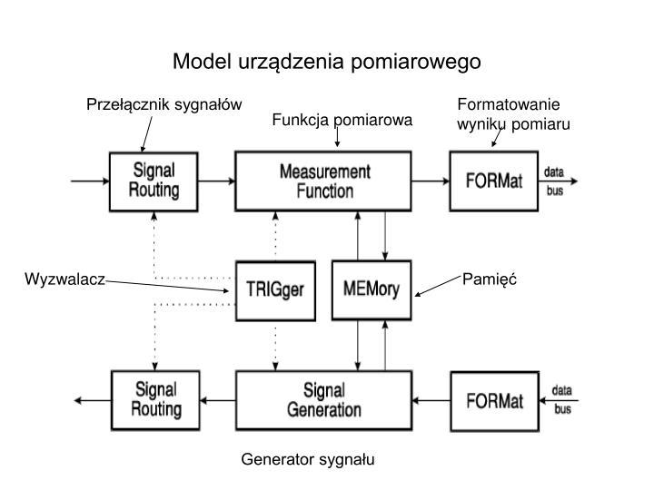 Model urządzenia pomiarowego
