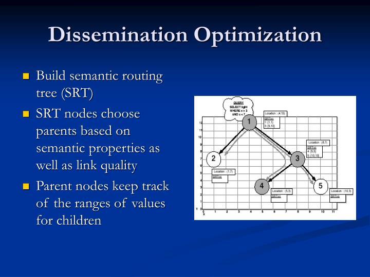 Dissemination Optimization
