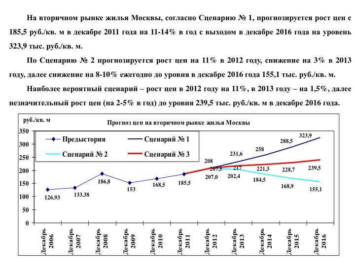На вторичном рынке жилья Москвы, согласно Сценарию № 1, прогнозируется рост цен с 185,5 руб./кв. м в декабре 2011 года на 11-14% в год с выходом в декабре 2016 года на уровень 323,9 тыс. руб./кв. м.