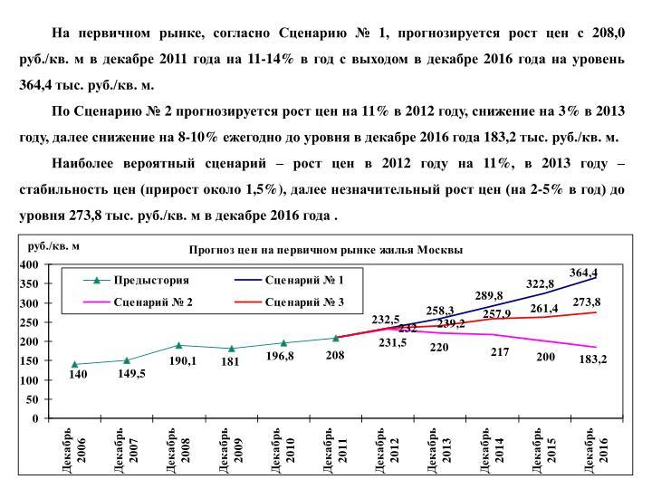 На первичном рынке, согласно Сценарию № 1, прогнозируется рост цен с 208,0 руб./кв. м в декабре 2011 года на 11-14% в год с выходом в декабре 2016 года на уровень 364,4 тыс. руб./кв. м.