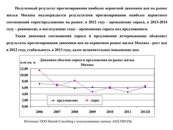 Полученный результат прогнозирования наиболее вероятной динамики цен на рынке жилья Москвы подтверждается результатами прогнозирования наиболее вероятного соотношения спрос/предложение на рынке: в 2012 году - превышение спроса, в 2013-2014 году – равновесие, в последующие годы – превышение спроса над предложением.