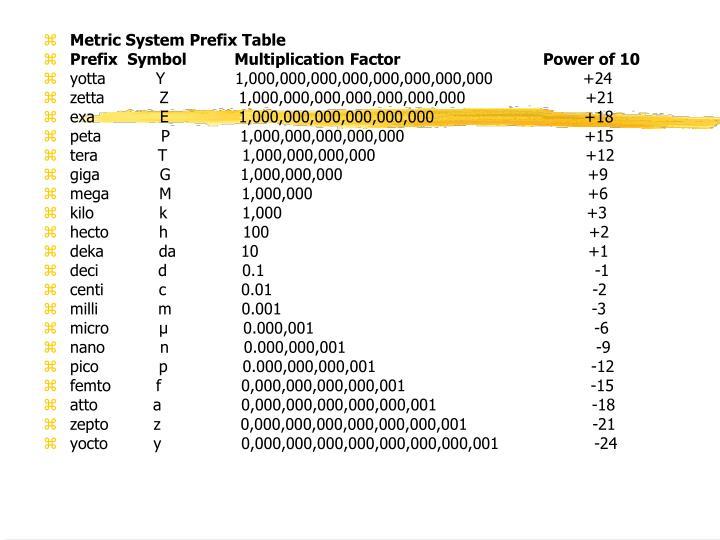 Metric System Prefix Table