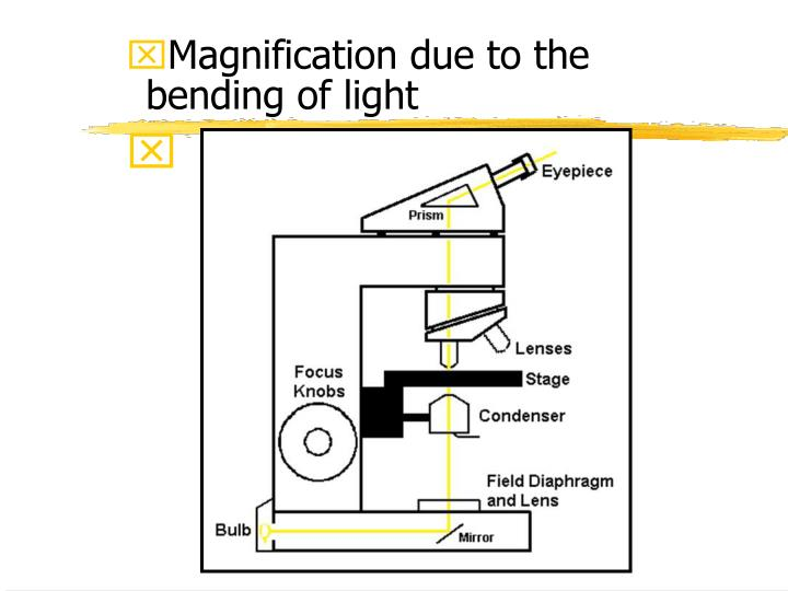 Magnification due to the bending of light