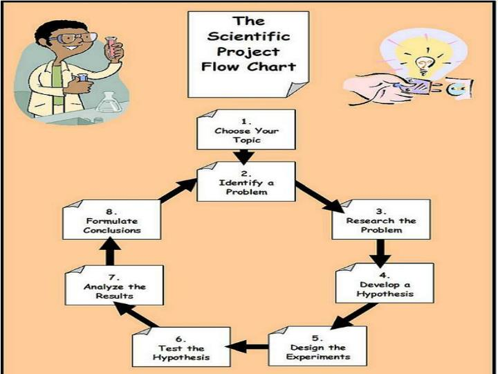 The Scientific Method