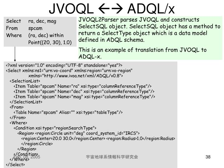 JVOQL2Parser parses JVOQL and constructs SelectSQL object. SelectSQL object has a method to return a SelectType object which is a data model defined in ADQL schema.