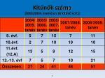 kit n k sz ma 2003 2004 tan vben 36 kit n volt