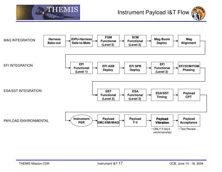 Instrument Payload I&T Flow
