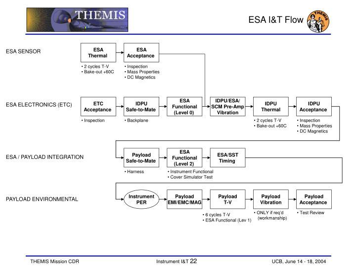 ESA I&T Flow