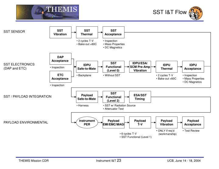 SST I&T Flow