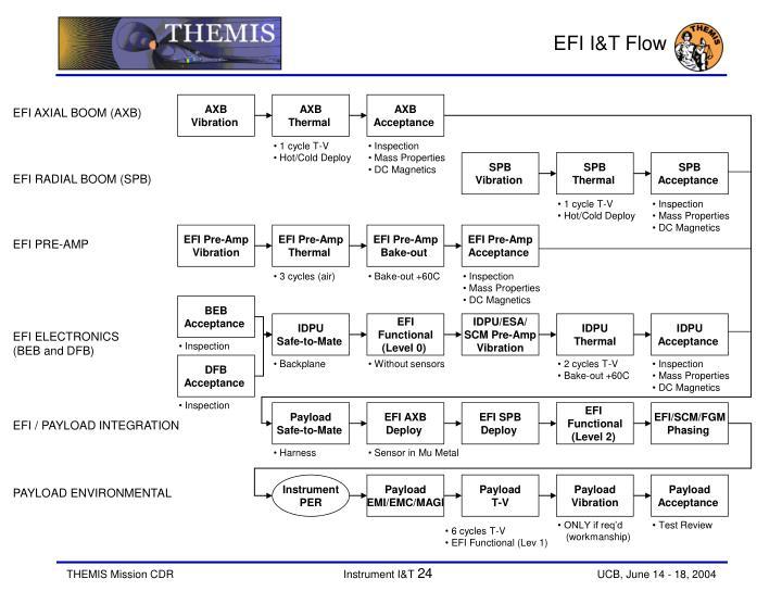 EFI I&T Flow