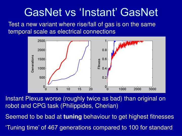 GasNet vs 'Instant' GasNet