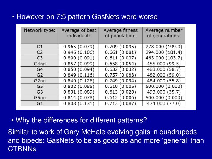 However on 7:5 pattern GasNets were worse