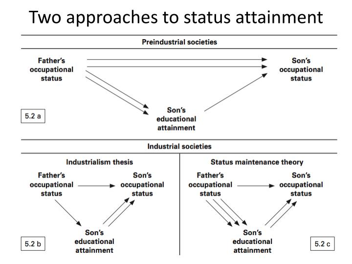Two approaches to status attainment
