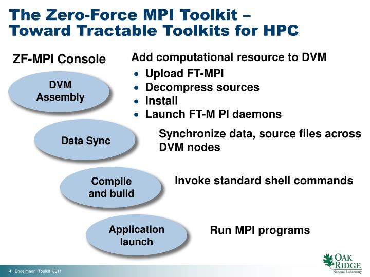 The Zero-Force MPI Toolkit –