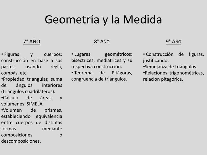 Geometría y la Medida