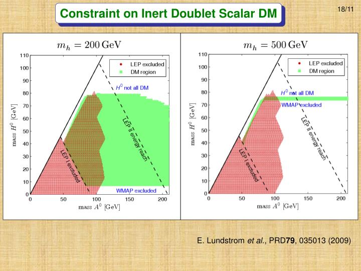 Constraint on Inert Doublet Scalar DM