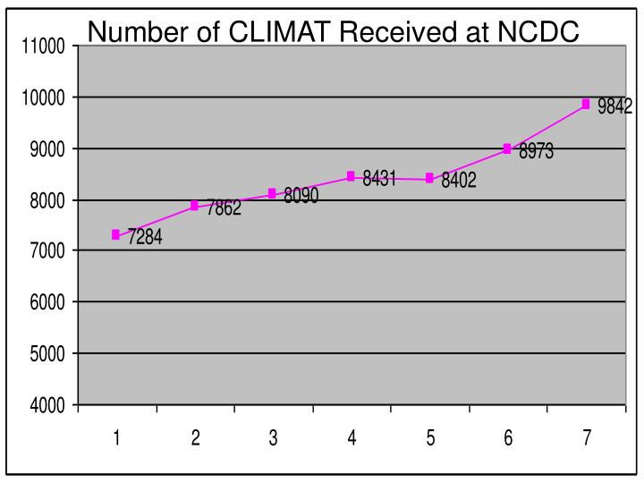 Number of CLIMAT Received at NCDC