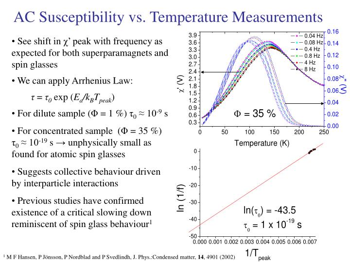 AC Susceptibility vs. Temperature Measurements