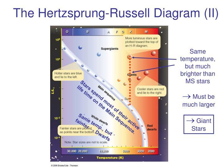 The Hertzsprung-Russell Diagram (II)