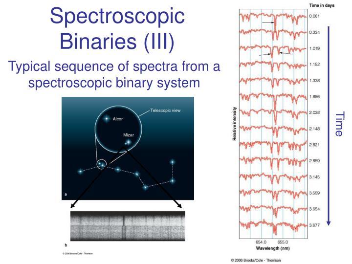 Spectroscopic Binaries (III)