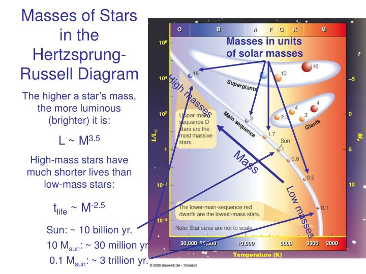Masses of Stars in the Hertzsprung-Russell Diagram
