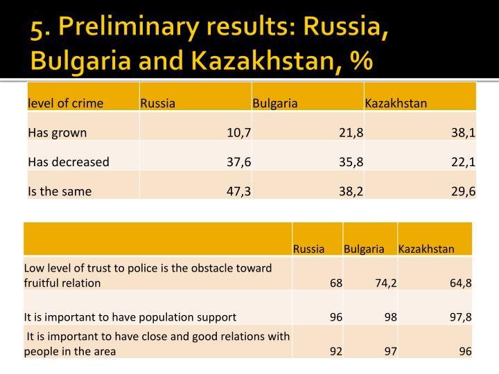 5. Preliminary results: Russia, Bulgaria and Kazakhstan, %